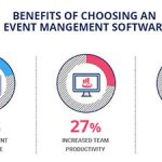 RSVP Registration Malaysia: How to Use Technology in Events & Stay Ahead – Evenesis Blog